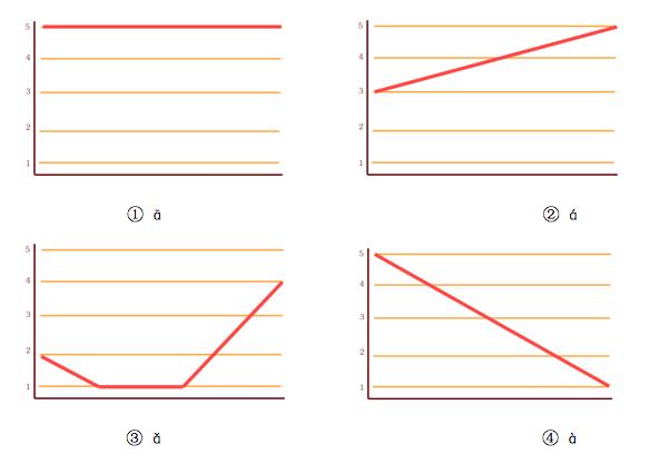 Chinese tones 1-4